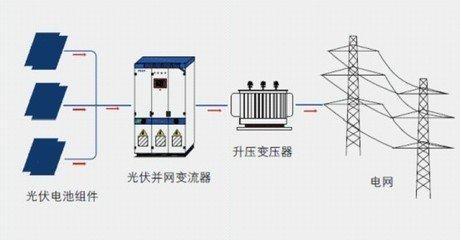 结构特点:太阳能光伏发电系统